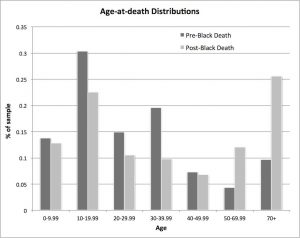 Age-at-death Distributions