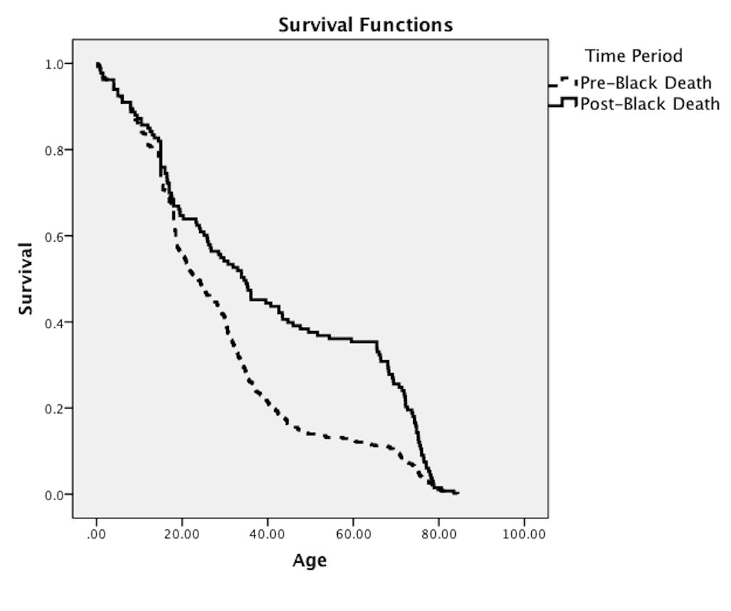 Survival Functions