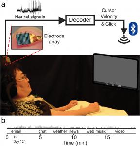 PLOS ONE computer brain interface