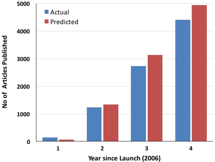 PLOS ONE projected vs actual growth