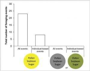 yellow dough graph 1